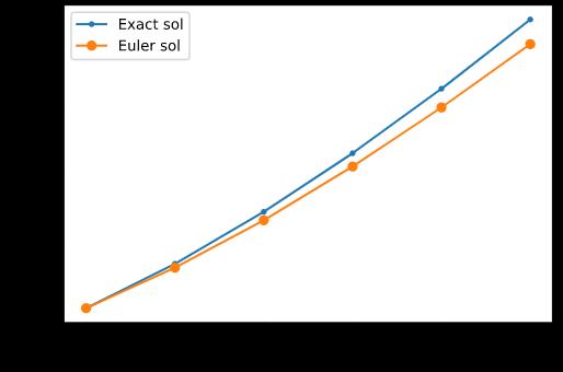 Euler法的数值解图像